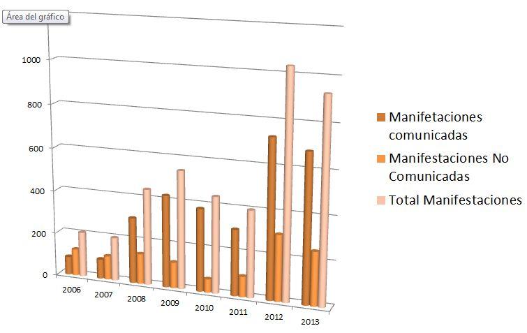 Datos manifestaciones 2006-2013