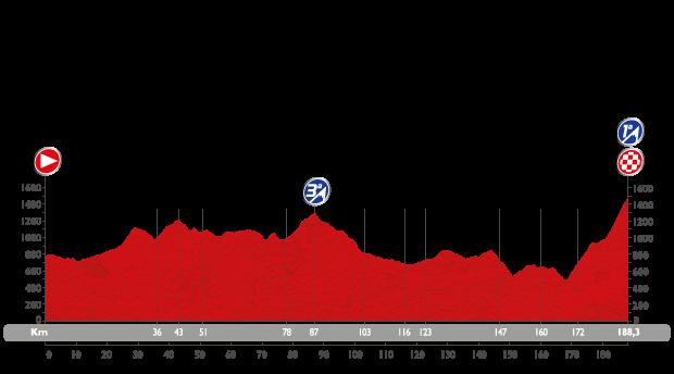 Vuelta 2015 etapa 7 jodar Capileira perfil