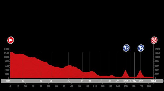 Vuelta 2015 etapa 8 puebla don fadrique murcia perfil
