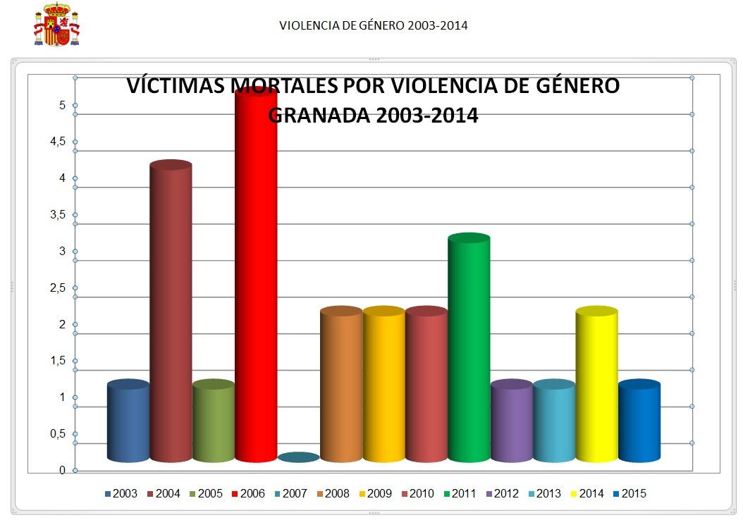 VICTIMAS VIOLENCIA DE GÉNERO GRANADA