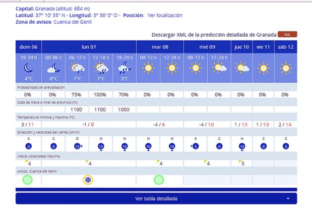 predicicón meteorologica lunes 7 de marzo de 2016