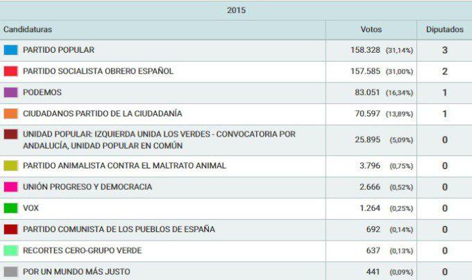 elecciones-municipales-2015-granada