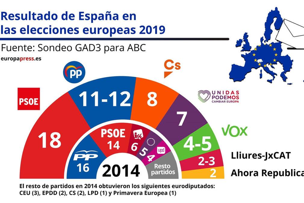Sondeo elecciones europeas