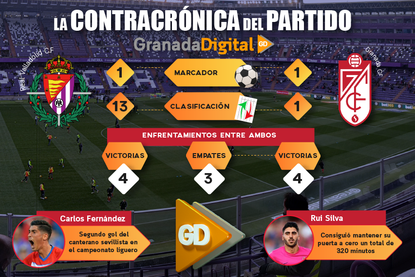 valladolid vs granada noticia