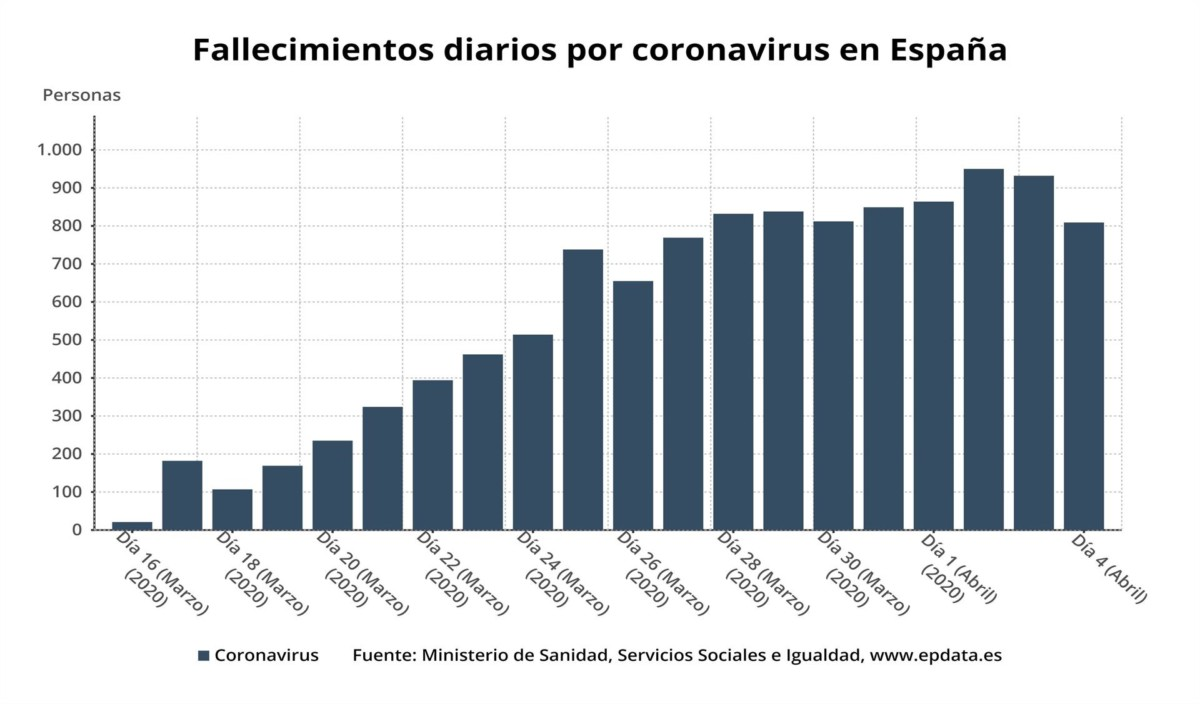 Evolución de fallecidos por coronavirus 040420