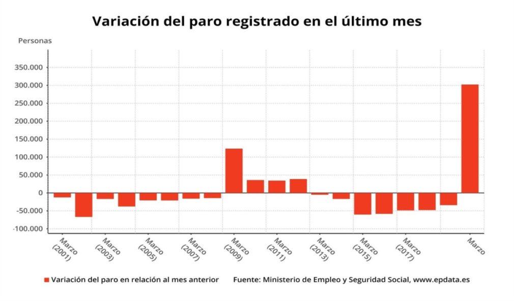 Grafico paro España marzo 2020