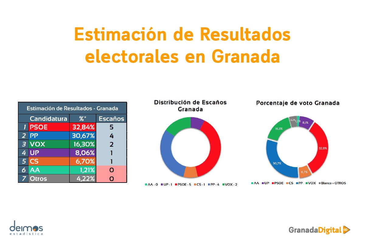 Estimación de resultados encuesta elecciones andaluzas en granada deimos granadadigital