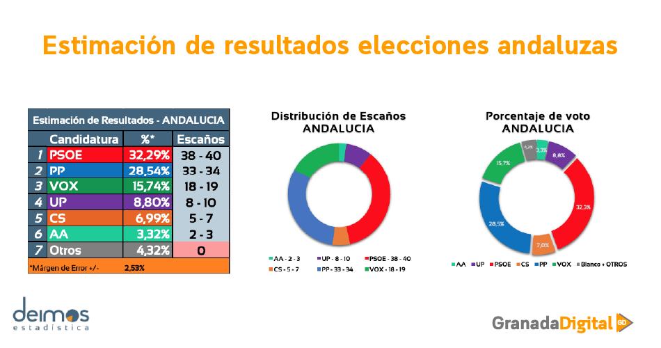 Estimación de resultados encuesta elecciones andaluzas deimos granadadigital