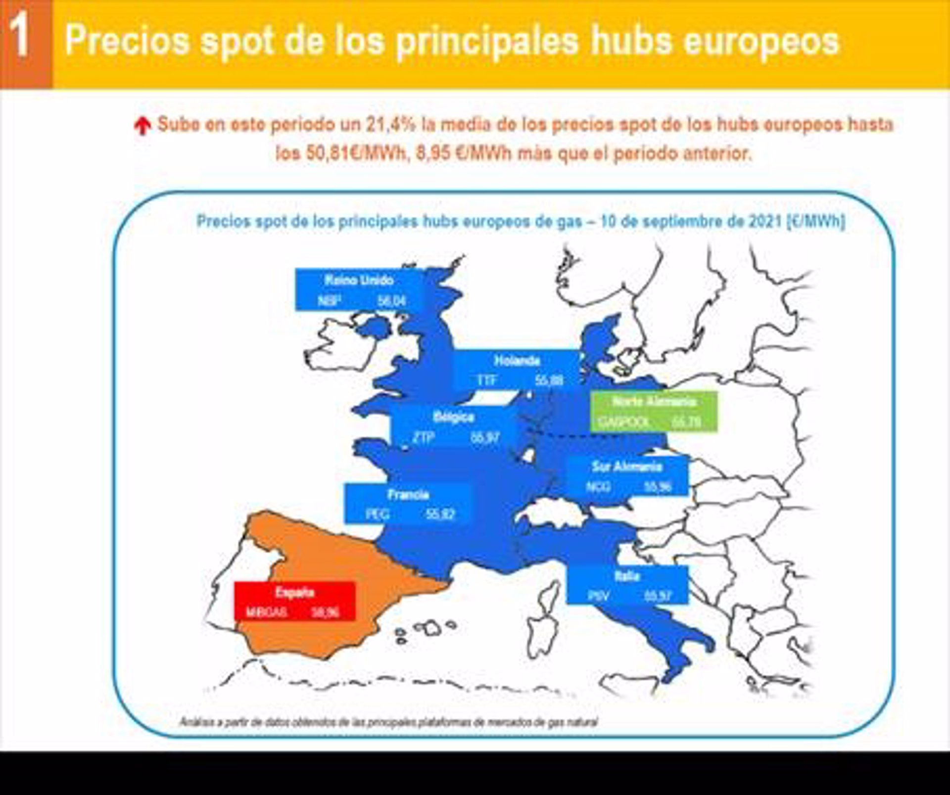 Economía/Energía.- El precio del gas también bate récords y sube un 21,4% de media en los mercados europeos